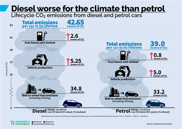 Diesel peggio del petrolio