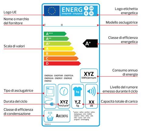 Grafico classe energetica elettrodomestici