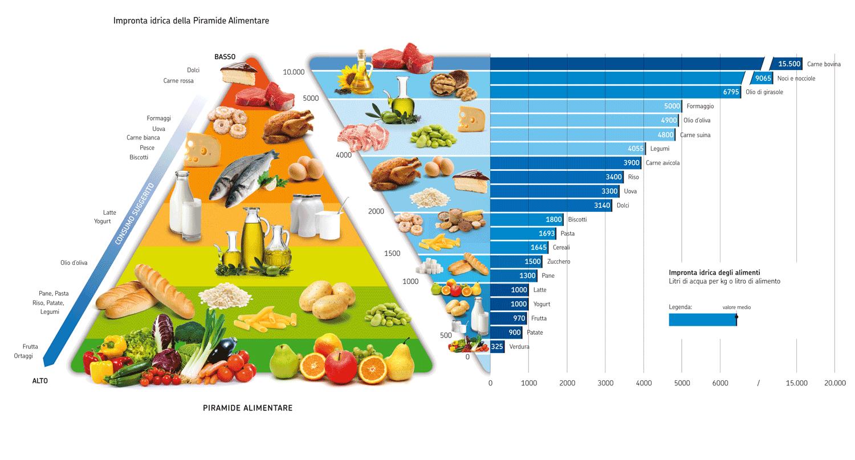piramide alimentare idrica