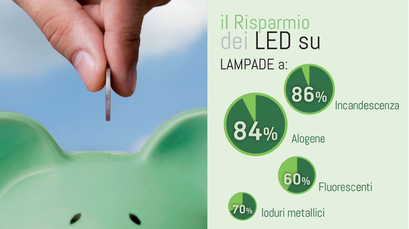 7 Motivi per cui si Risparmia con l'illuminazione LED