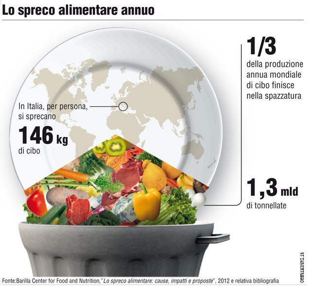 Spreco Alimentare: Che leggi sono in vigore in Italia?